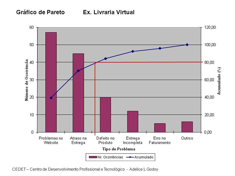 Gráfico de Pareto Ex. Livraria Virtual CEDET – Centro de Desenvolvimento Profissional e Tecnológico - Adelice L.Godoy
