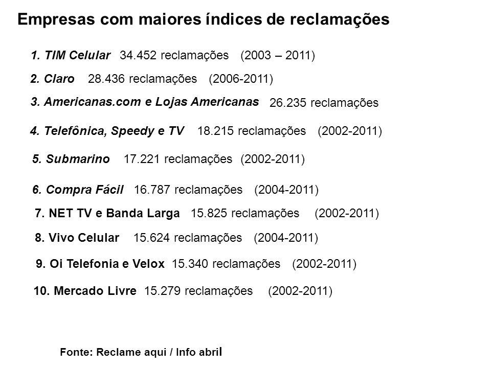 Empresas com maiores índices de reclamações 1. TIM Celular34.452 reclamações (2003 – 2011) 2. Claro28.436 reclamações (2006-2011) 3. Americanas.com e