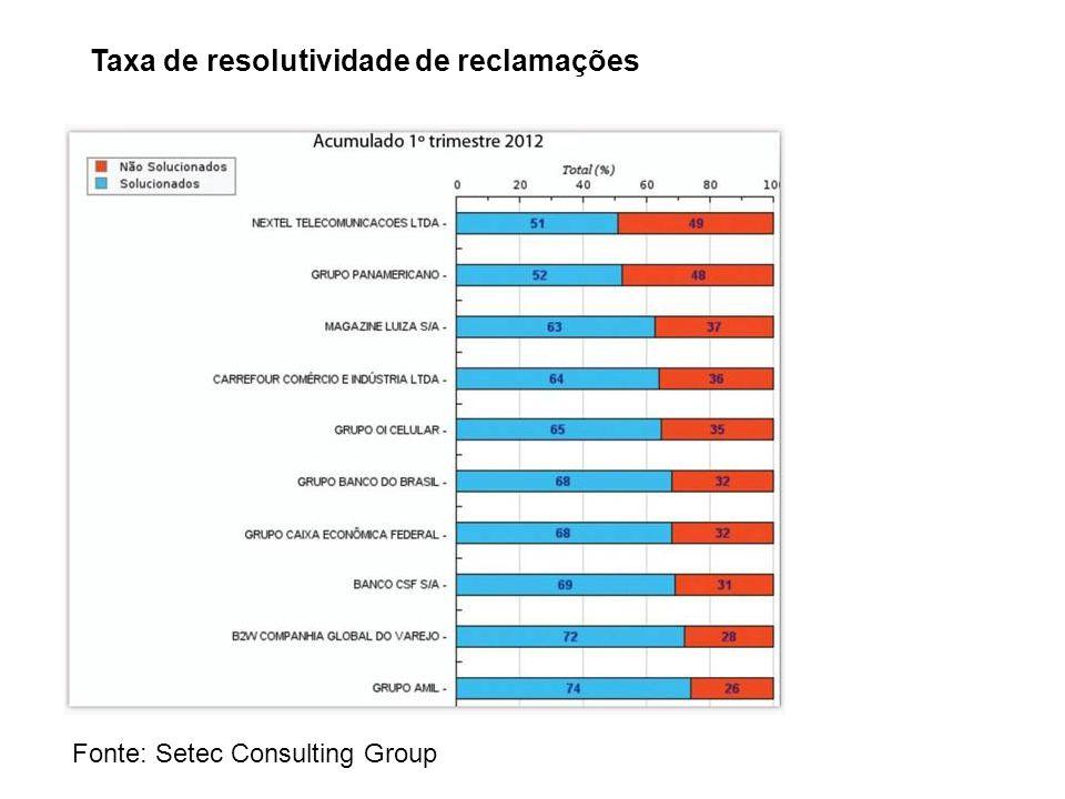 Fonte: Setec Consulting Group Taxa de resolutividade de reclamações
