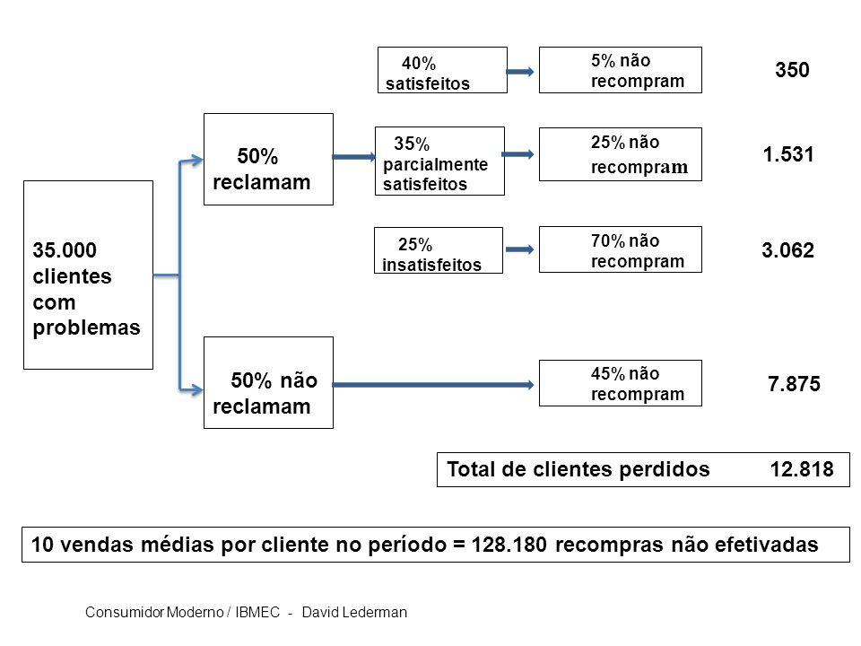 35.000 clientes com problemas 50% reclamam 50% não reclamam 5% não recompram 25% não recompr am 70% não recompram 45% não recompram 40% satisfeitos 35 % parcialmente satisfeitos 25% insatisfeitos 350 1.531 3.062 7.875 Total de clientes perdidos 12.818 10 vendas médias por cliente no período = 128.180 recompras não efetivadas Consumidor Moderno / IBMEC - David Lederman