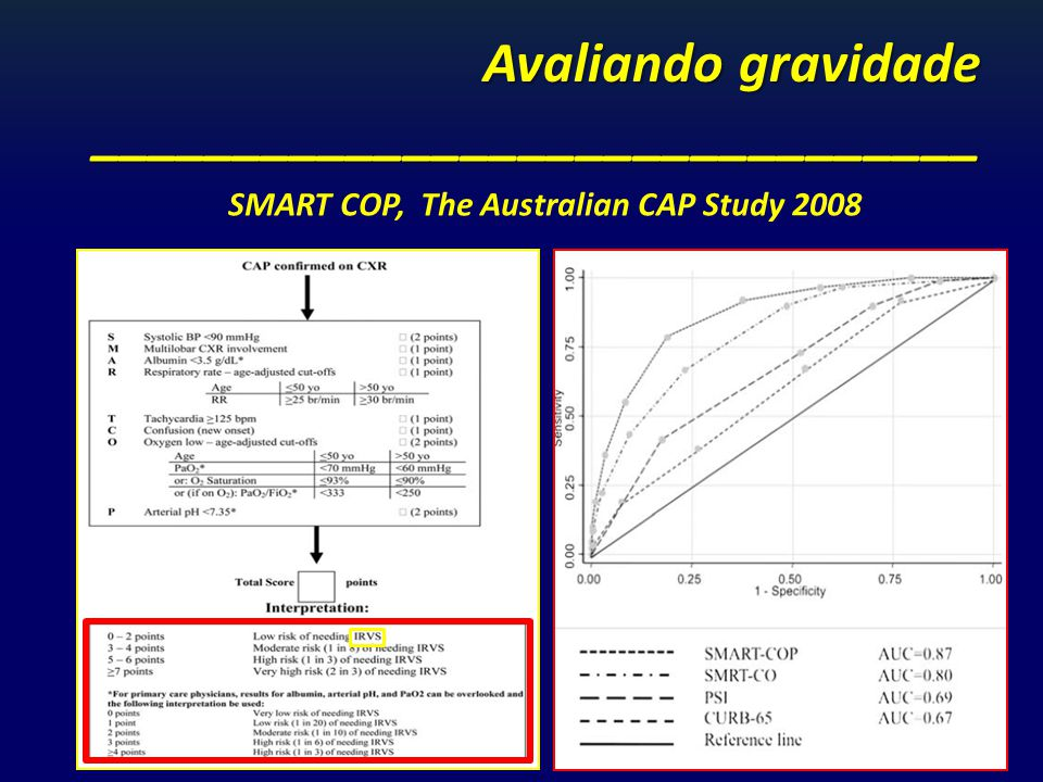 Avaliando gravidade _______________________________ SMART COP, The Australian CAP Study 2008