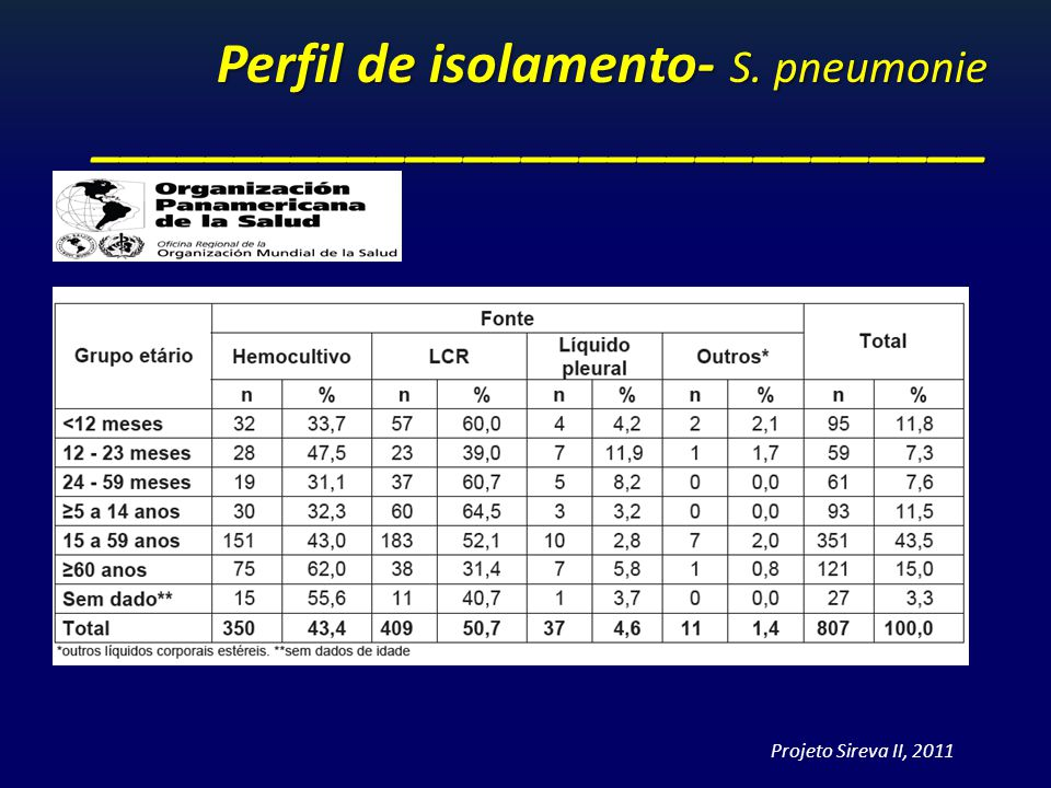 Perfil de isolamento- S. pneumonie _______________________________ Projeto Sireva II, 2011