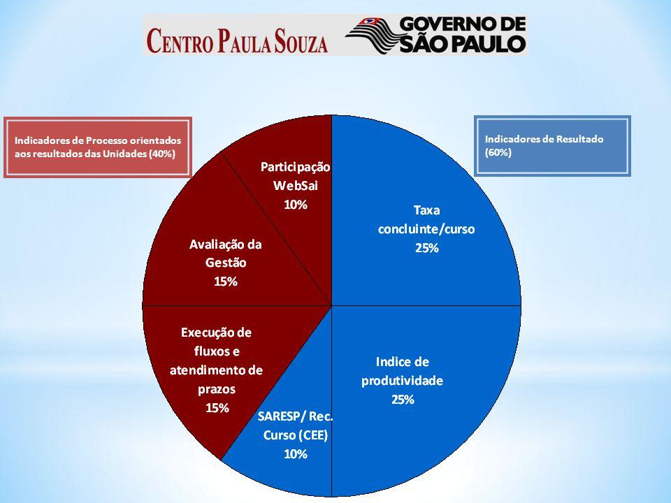 Indicadores de Processo orientados aos resultados das Unidades (40%) Indicadores de Resultado (60%)