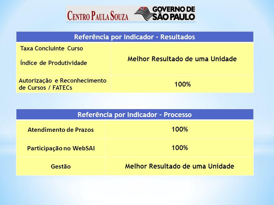 Referência por Indicador - Resultados Taxa Concluinte Curso Índice de Produtividade Melhor Resultado de uma Unidade Autorização e Reconhecimento de Cu