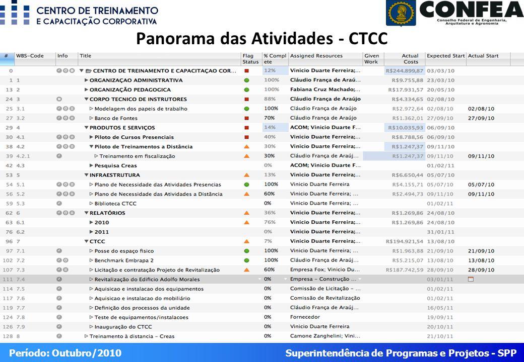 Superintendência de Programas e Projetos - SPP Período: Outubro/2010 Panorama das Atividades - CTCC