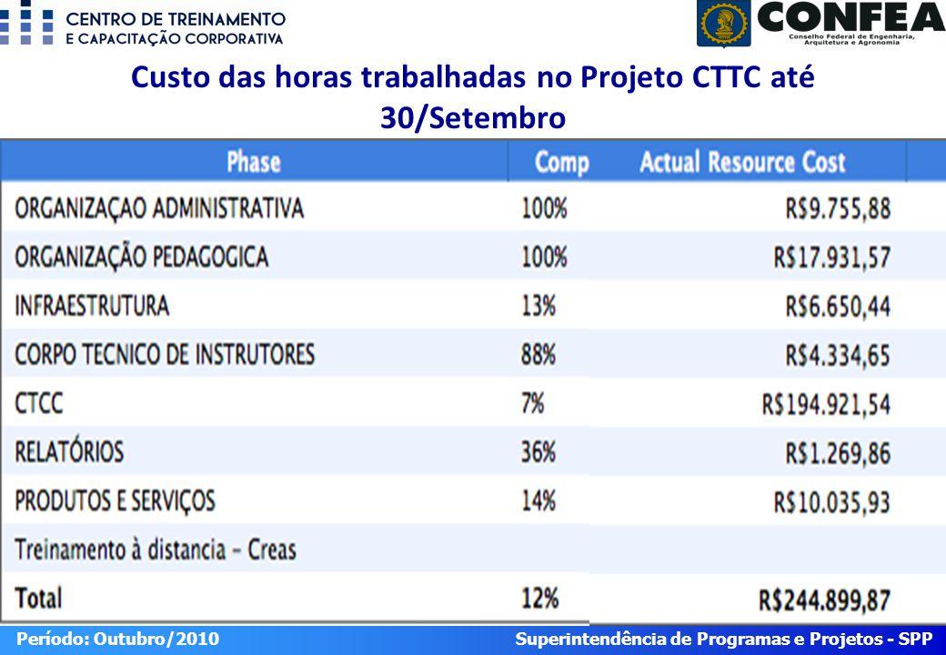 Superintendência de Programas e Projetos - SPP Período: Outubro/2010 Custo das horas trabalhadas no Projeto CTTC até 30/Setembro