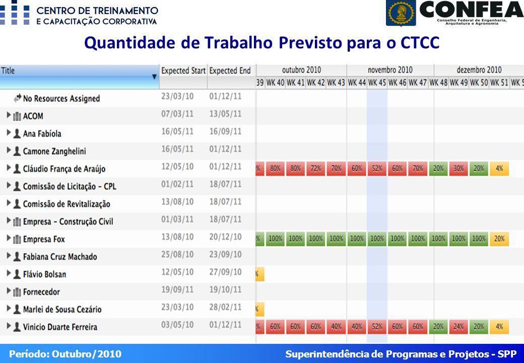 Superintendência de Programas e Projetos - SPP Período: Outubro/2010 Quantidade de Trabalho Previsto para o CTCC