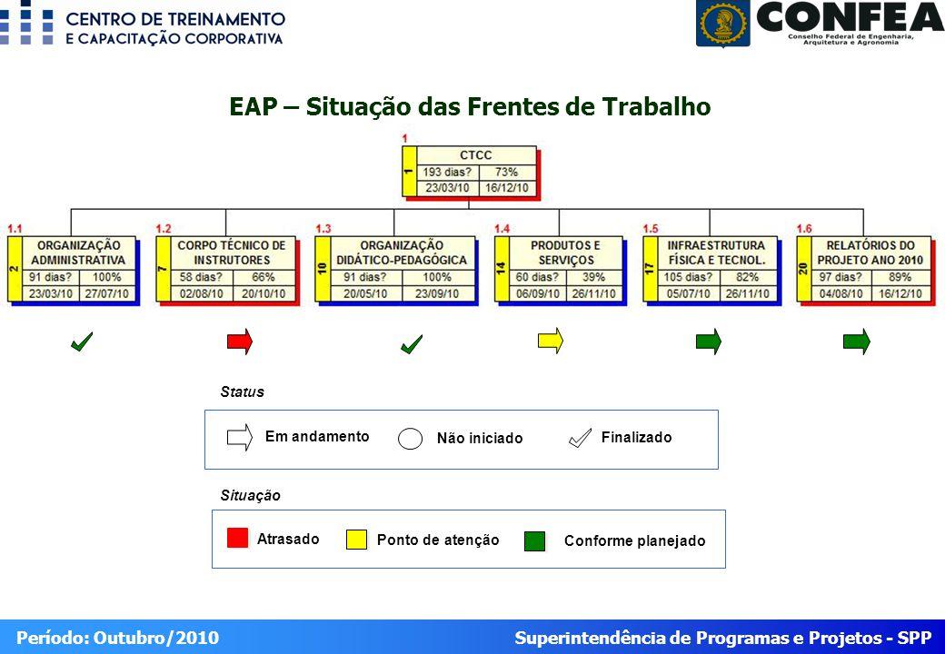 Superintendência de Programas e Projetos - SPP Período: Outubro/2010 EAP – Situação das Frentes de Trabalho Atrasado Ponto de atenção Conforme planejado Situação Status Em andamento Não iniciado Finalizado