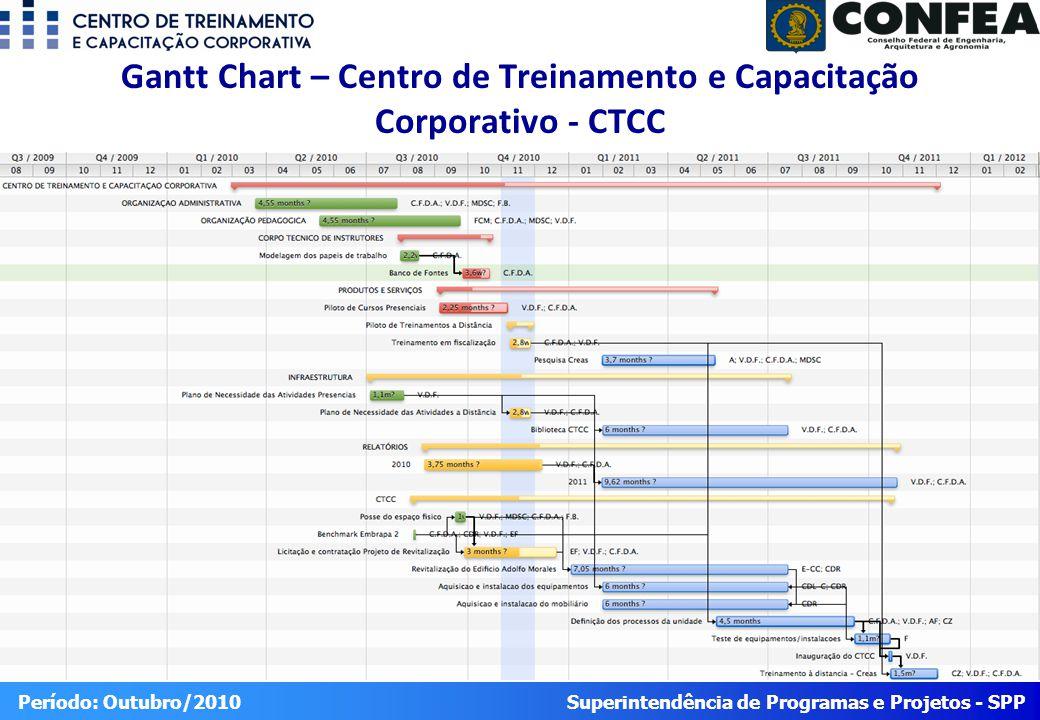 Superintendência de Programas e Projetos - SPP Período: Outubro/2010 Gantt Chart – Centro de Treinamento e Capacitação Corporativo - CTCC