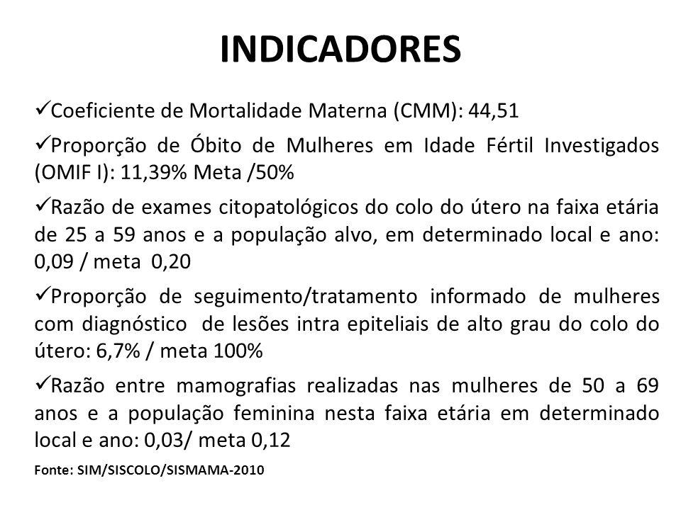 INDICADORES Coeficiente de Mortalidade Materna (CMM): 44,51 Proporção de Óbito de Mulheres em Idade Fértil Investigados (OMIF I): 11,39% Meta /50% Razão de exames citopatológicos do colo do útero na faixa etária de 25 a 59 anos e a população alvo, em determinado local e ano: 0,09 / meta 0,20 Proporção de seguimento/tratamento informado de mulheres com diagnóstico de lesões intra epiteliais de alto grau do colo do útero: 6,7% / meta 100% Razão entre mamografias realizadas nas mulheres de 50 a 69 anos e a população feminina nesta faixa etária em determinado local e ano: 0,03/ meta 0,12 Fonte: SIM/SISCOLO/SISMAMA-2010