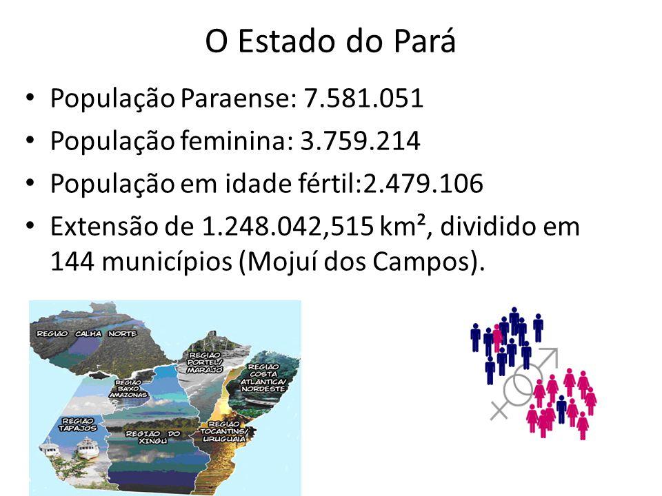 O Estado do Pará População Paraense: 7.581.051 População feminina: 3.759.214 População em idade fértil:2.479.106 Extensão de 1.248.042,515 km², dividido em 144 municípios (Mojuí dos Campos).