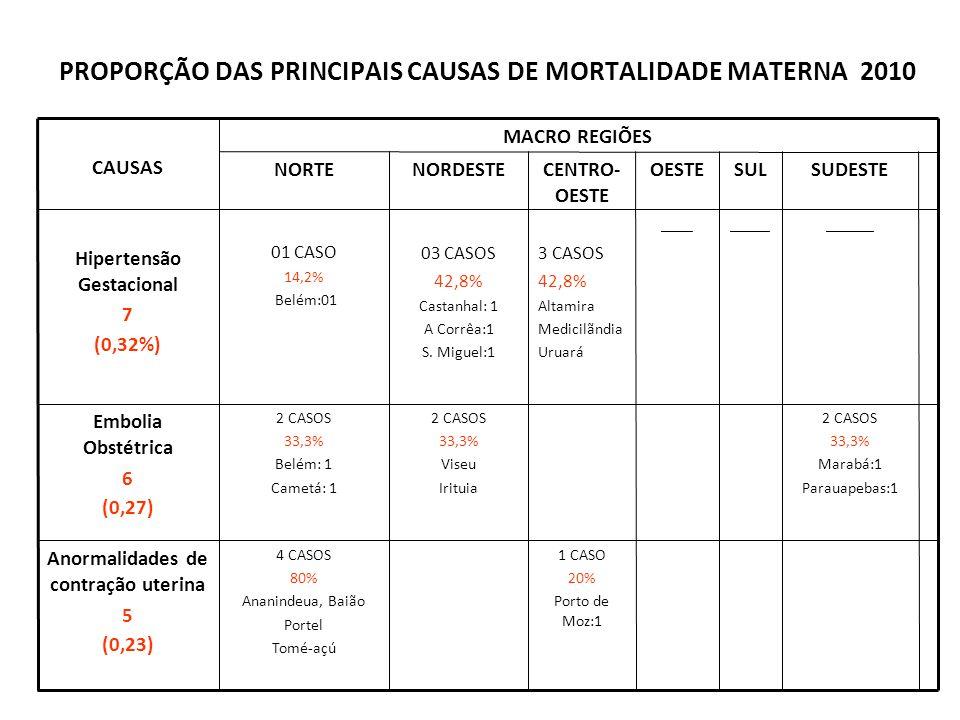 PROPORÇÃO DAS PRINCIPAIS CAUSAS DE MORTALIDADE MATERNA 2010 1 CASO 20% Porto de Moz:1 4 CASOS 80% Ananindeua, Baião Portel Tomé-açú Anormalidades de contração uterina 5 (0,23) 2 CASOS 33,3% Marabá:1 Parauapebas:1 2 CASOS 33,3% Viseu Irituia 2 CASOS 33,3% Belém: 1 Cametá: 1 Embolia Obstétrica 6 (0,27) ____ OESTE 03 CASOS 42,8% Castanhal: 1 A Corrêa:1 S.