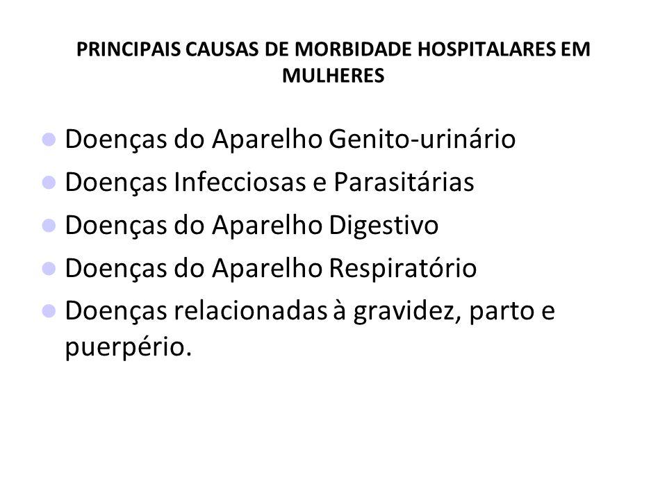 PRINCIPAIS CAUSAS DE MORBIDADE HOSPITALARES EM MULHERES Doenças do Aparelho Genito-urinário Doenças Infecciosas e Parasitárias Doenças do Aparelho Digestivo Doenças do Aparelho Respiratório Doenças relacionadas à gravidez, parto e puerpério.