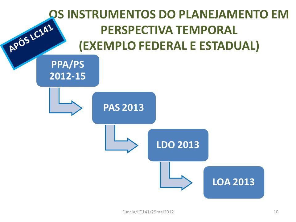 OS INSTRUMENTOS DO PLANEJAMENTO EM PERSPECTIVA TEMPORAL (EXEMPLO FEDERAL E ESTADUAL) PPA/PS 2012-15 PAS 2013LDO 2013LOA 2013 Funcia/LC141/29mai201210