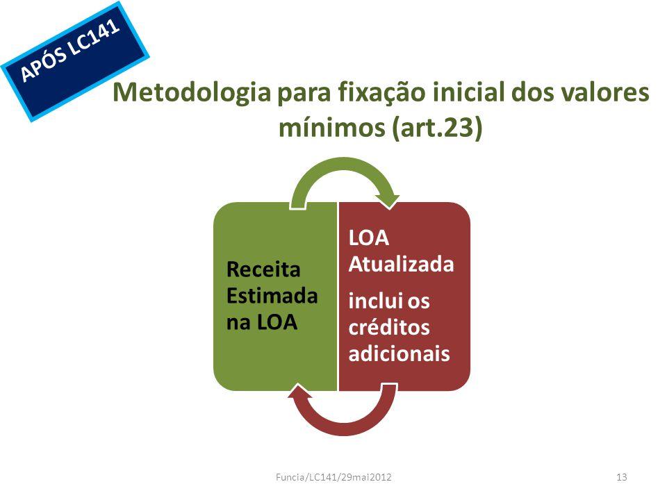 Metodologia para fixação inicial dos valores mínimos (art.23) Funcia/LC141/29mai201213 APÓS LC141 Receita Estimada na LOA LOA Atualizada inclui os cré