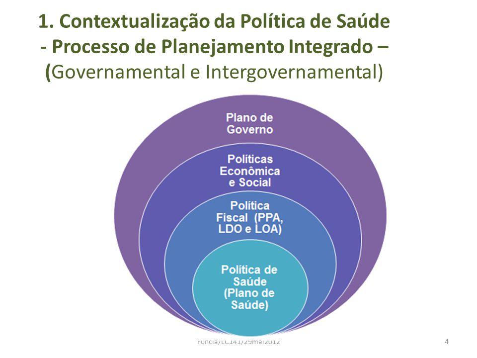 2.Ciclo Orçamentário e Política de Saúde PPA (Plano Plurianual) LDO (Lei de Diretrizes Orçam.) LOA (Lei Orçamentária Anual) Relatórios de Gestão Fiscal e de Execução Orçamentária (LRF) Política Fiscal Plano de Saúde Programação Anual de Saúde Relatórios Quadrimestrais de Prestação de Contas Relatório Anual de Gestão (RAG) Política de Saúde Funcia/LC141/29mai20125 APÓS LC141