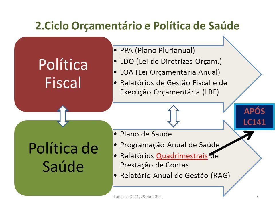 2.Ciclo Orçamentário e Política de Saúde PPA (Plano Plurianual) LDO (Lei de Diretrizes Orçam.) LOA (Lei Orçamentária Anual) Relatórios de Gestão Fisca