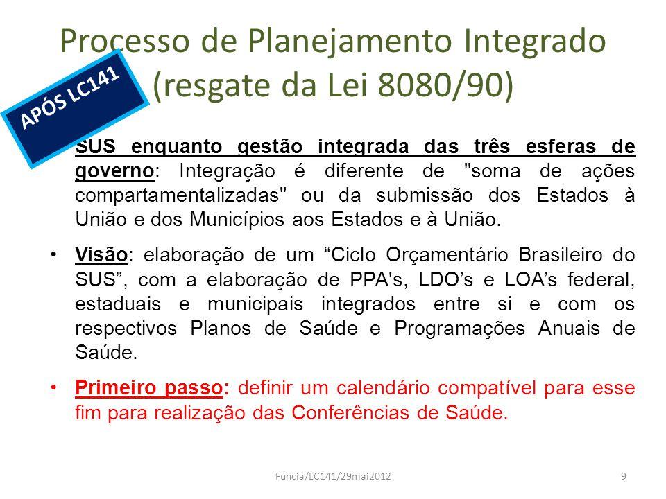 Atribuições dos Conselhos Recebimento pelos Conselhos de Saúde da informação do Ministério da Saúde sobre o descumprimento dos dispositivos da LC141/2012 pelos Estados, Distrito Federal e Municípios.