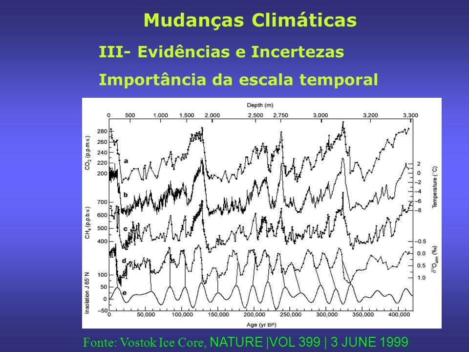 Fonte: Vostok Ice Core, NATURE |VOL 399 | 3 JUNE 1999 | III- Evidências e Incertezas Importância da escala temporal Mudanças Climáticas