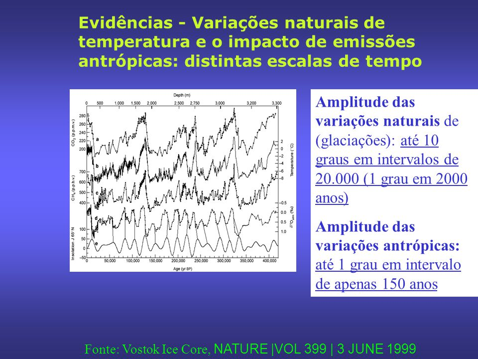 Fonte: Vostok Ice Core, NATURE |VOL 399 | 3 JUNE 1999 | Evidências - Variações naturais de temperatura e o impacto de emissões antrópicas: distintas escalas de tempo Amplitude das variações naturais de (glaciações): até 10 graus em intervalos de 20.000 (1 grau em 2000 anos) Amplitude das variações antrópicas: até 1 grau em intervalo de apenas 150 anos