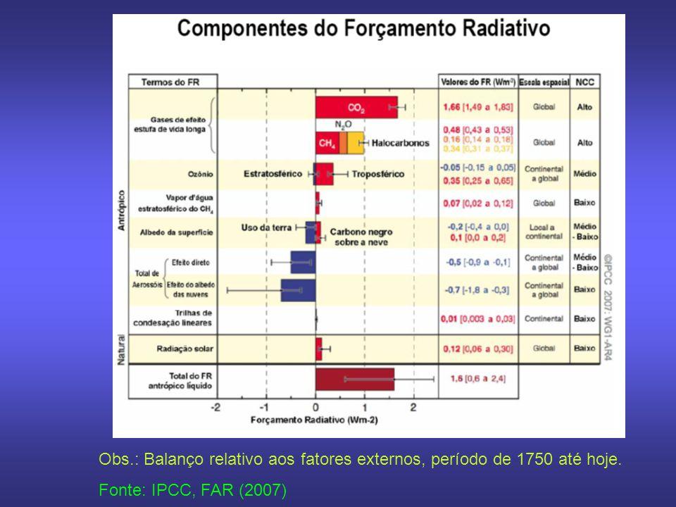 Obs.: Balanço relativo aos fatores externos, período de 1750 até hoje. Fonte: IPCC, FAR (2007)