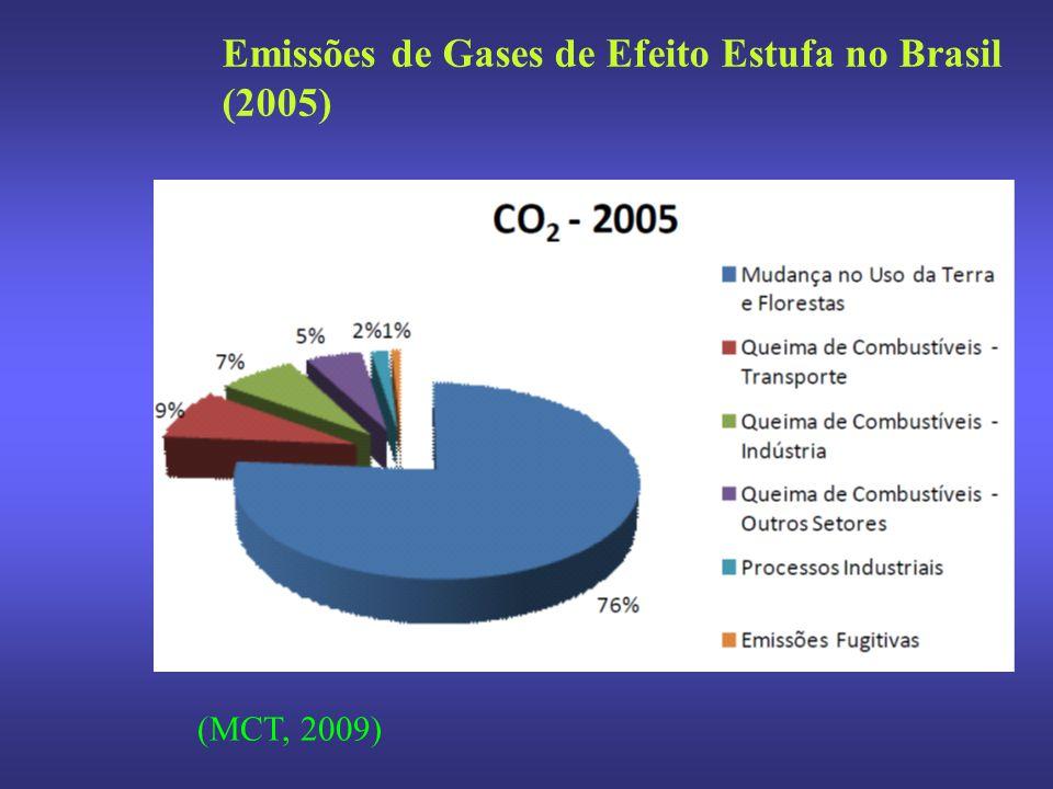 Emissões de Gases de Efeito Estufa no Brasil (2005) (MCT, 2009)