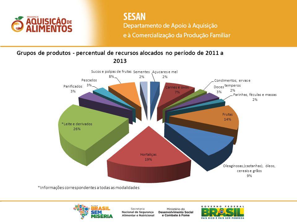 Para frente...Orçamento previsto LOA R$ 1,2 bilhões (MDS) em 2014.