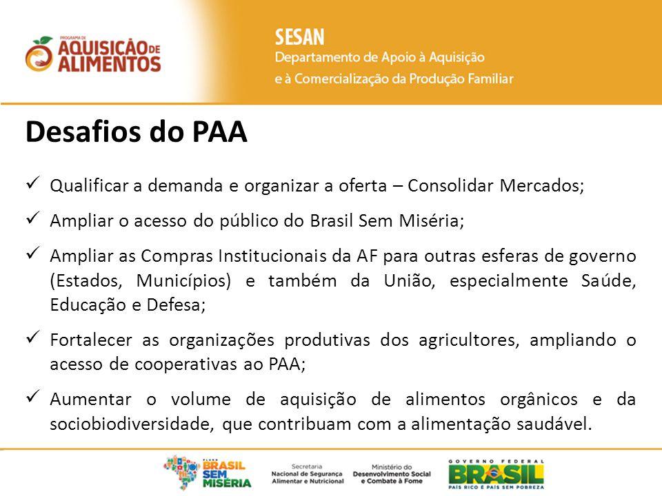 Desafios do PAA Qualificar a demanda e organizar a oferta – Consolidar Mercados; Ampliar o acesso do público do Brasil Sem Miséria; Ampliar as Compras Institucionais da AF para outras esferas de governo (Estados, Municípios) e também da União, especialmente Saúde, Educação e Defesa; Fortalecer as organizações produtivas dos agricultores, ampliando o acesso de cooperativas ao PAA; Aumentar o volume de aquisição de alimentos orgânicos e da sociobiodiversidade, que contribuam com a alimentação saudável.