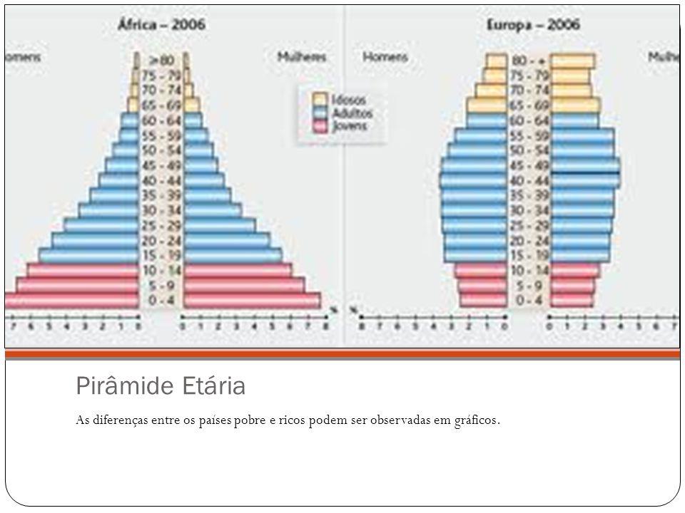 Pirâmide Etária As diferenças entre os países pobre e ricos podem ser observadas em gráficos.