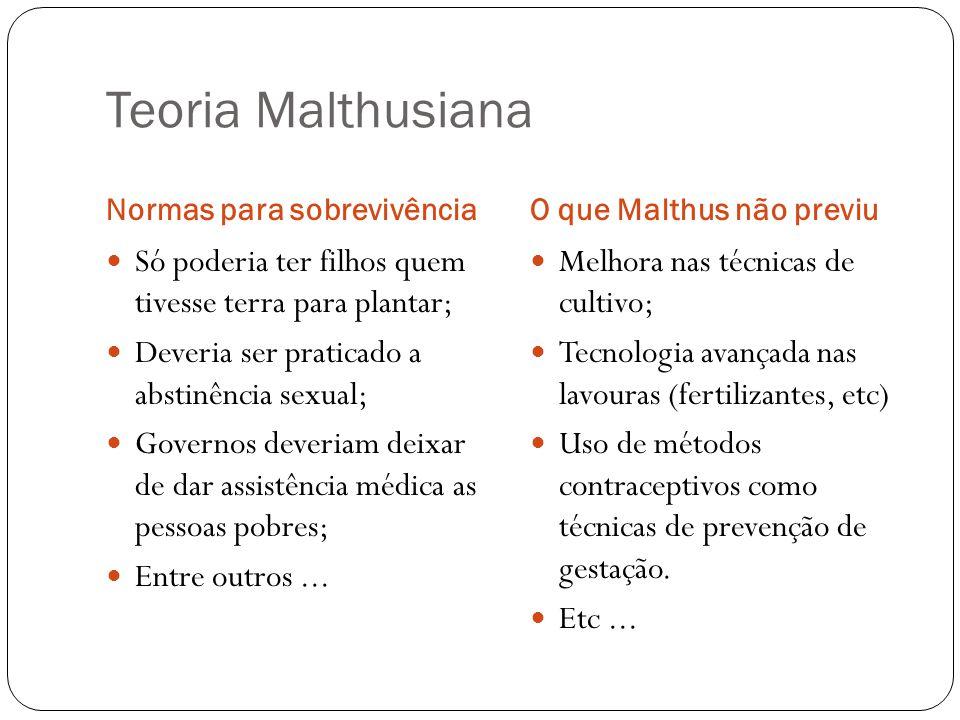 Teoria Malthusiana Normas para sobrevivênciaO que Malthus não previu Só poderia ter filhos quem tivesse terra para plantar; Deveria ser praticado a ab