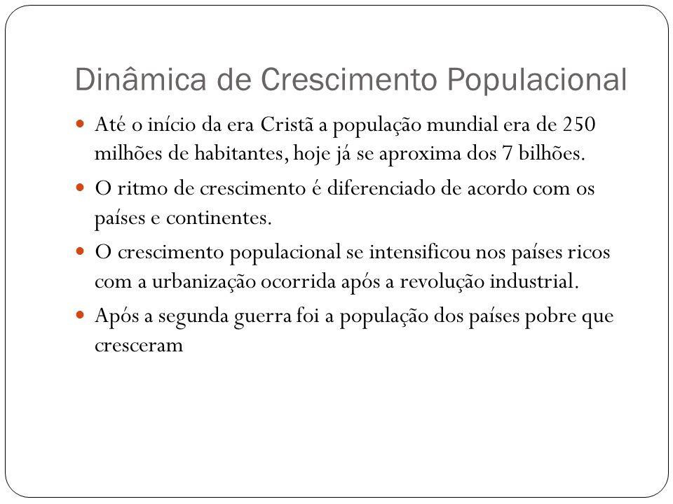 Dinâmica de Crescimento Populacional Até o início da era Cristã a população mundial era de 250 milhões de habitantes, hoje já se aproxima dos 7 bilhõe