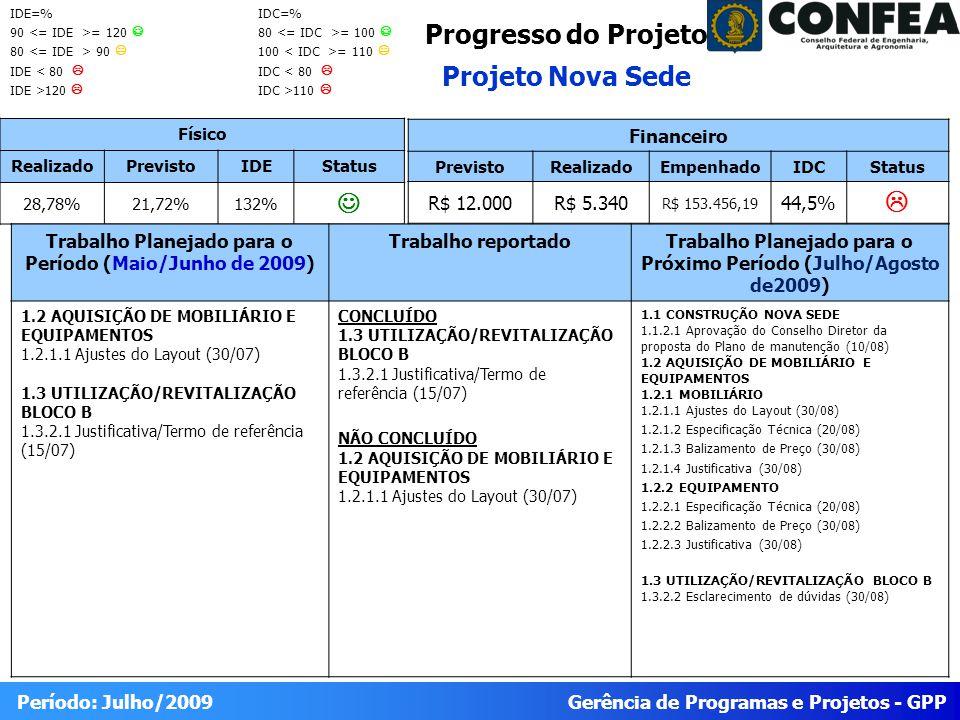 Gerência de Programas e Projetos - GPP Período: Julho/2009 Progresso do Projeto Projeto Nova Sede Físico RealizadoPrevistoIDEStatus 28,78%21,72%132% Trabalho Planejado para o Período (Maio/Junho de 2009) Trabalho reportadoTrabalho Planejado para o Próximo Período (Julho/Agosto de2009) 1.2 AQUISIÇÃO DE MOBILIÁRIO E EQUIPAMENTOS 1.2.1.1 Ajustes do Layout (30/07) 1.3 UTILIZAÇÃO/REVITALIZAÇÃO BLOCO B 1.3.2.1 Justificativa/Termo de referência (15/07) CONCLUÍDO 1.3 UTILIZAÇÃO/REVITALIZAÇÃO BLOCO B 1.3.2.1 Justificativa/Termo de referência (15/07) NÃO CONCLUÍDO 1.2 AQUISIÇÃO DE MOBILIÁRIO E EQUIPAMENTOS 1.2.1.1 Ajustes do Layout (30/07) 1.1 CONSTRUÇÃO NOVA SEDE 1.1.2.1 Aprovação do Conselho Diretor da proposta do Plano de manutenção (10/08) 1.2 AQUISIÇÃO DE MOBILIÁRIO E EQUIPAMENTOS 1.2.1 MOBILIÁRIO 1.2.1.1 Ajustes do Layout (30/08) 1.2.1.2 Especificação Técnica (20/08) 1.2.1.3 Balizamento de Preço (30/08) 1.2.1.4 Justificativa (30/08) 1.2.2 EQUIPAMENTO 1.2.2.1 Especificação Técnica (20/08) 1.2.2.2 Balizamento de Preço (30/08) 1.2.2.3 Justificativa (30/08) 1.3 UTILIZAÇÃO/REVITALIZAÇÃO BLOCO B 1.3.2.2 Esclarecimento de dúvidas (30/08) Financeiro PrevistoRealizadoEmpenhadoIDCStatus R$ 12.000R$ 5.340 R$ 153.456,19 44,5% IDE=% 90 = 120 80 90 IDE < 80 IDE >120 IDC=% 80 = 100 100 = 110 IDC < 80 IDC >110