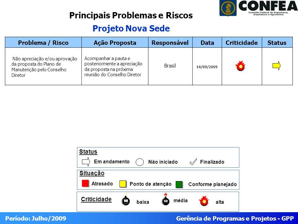 Gerência de Programas e Projetos - GPP Período: Julho/2009 Problema / RiscoAção PropostaResponsávelDataCriticidadeStatus Não apreciação e/ou aprovação da proposta do Plano de Manutenção pelo Conselho Diretor Acompanhar a pauta e posteriormente a apreciação da proposta na próxima reunião do Conselho Diretor Brasil 14/09/2009 Principais Problemas e Riscos Projeto Nova Sede baixa média alta Criticidade Atrasado Ponto de atenção Conforme planejado Situação Status Em andamento Não iniciado Finalizado