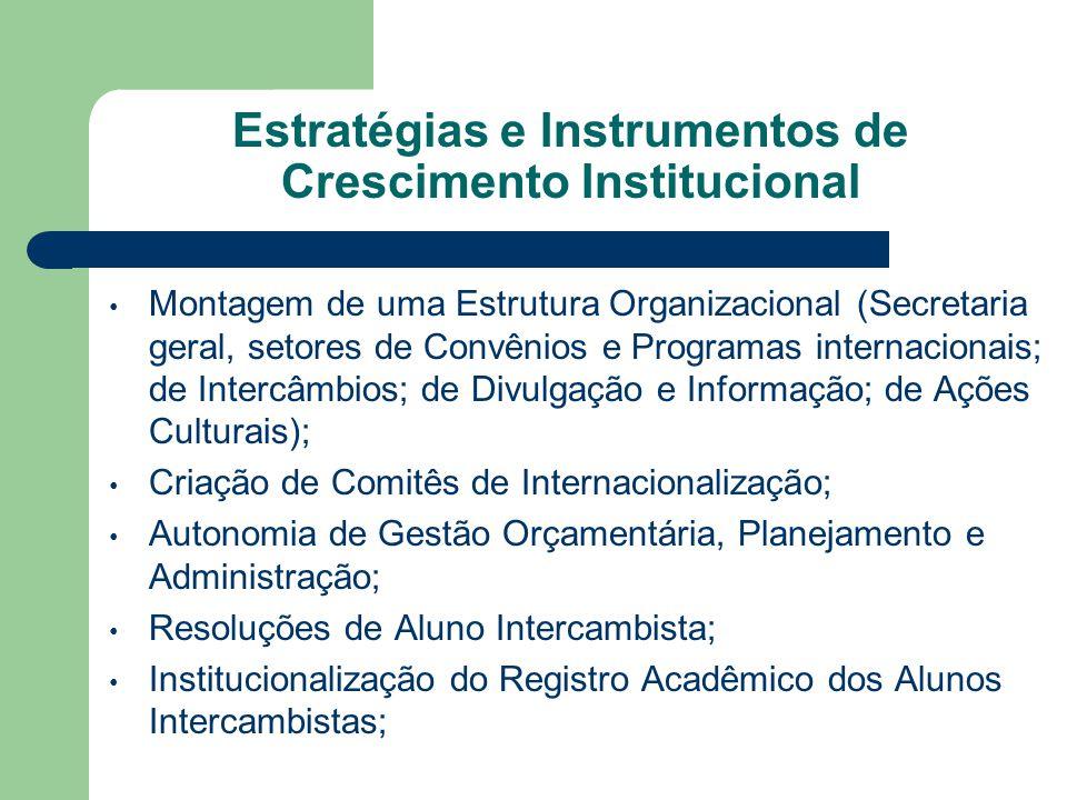 Convocatórias anuais de Intercâmbio Internacional; Estabelecimento de Fundos de apoio internos de suporte para a Internacionalização; Instalação de Programas Intensivos de Língua Portuguesa, de Hospedagem; Programas de Recepção ao aluno Estrangeiro; Reconhecimento de Disciplinas.