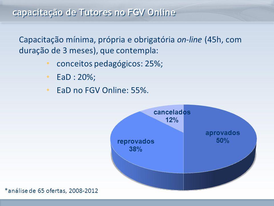 www.fgv.br/fgvonline capacitação de Tutores no FGV Online *análise de 65 ofertas, 2008-2012 Capacitação mínima, própria e obrigatória on-line (45h, co
