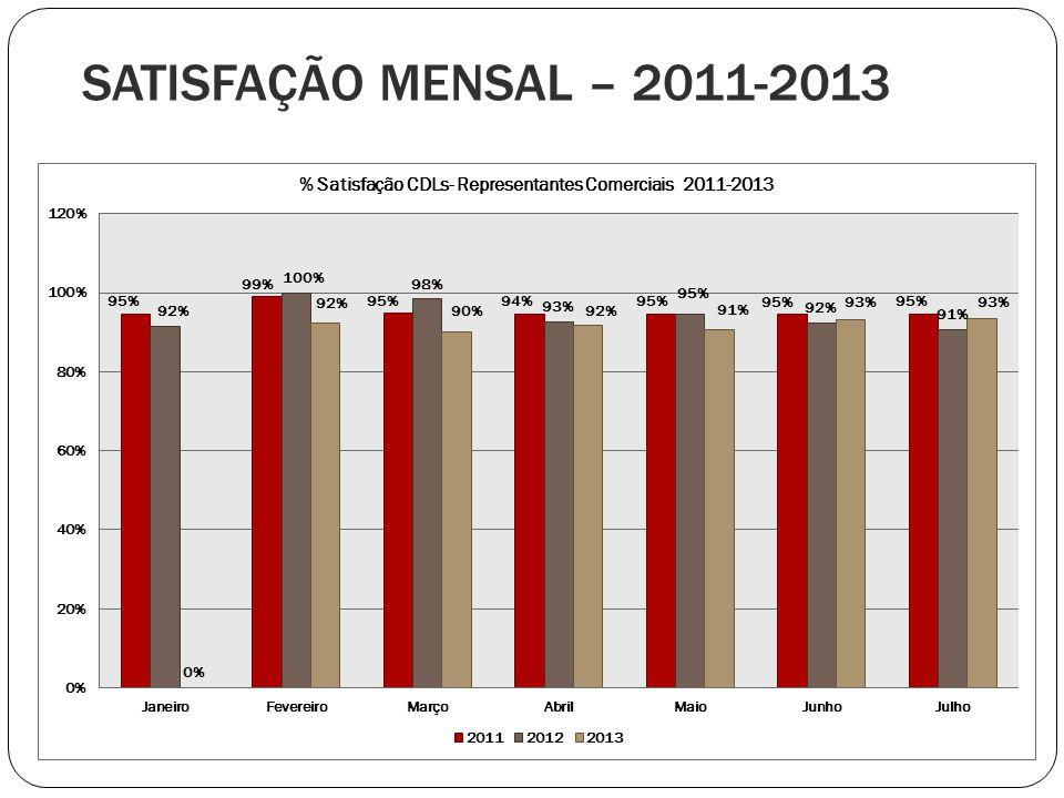 SATISFAÇÃO MENSAL – 2011-2013
