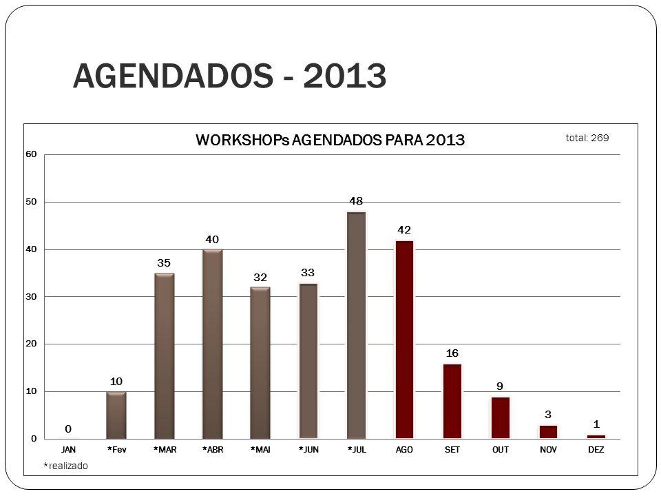 AGENDADOS - 2013