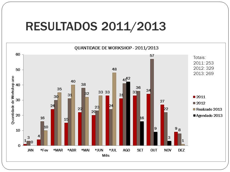 RESULTADOS 2011/2013 Totais: 2011: 253 2012: 329 2013: 269