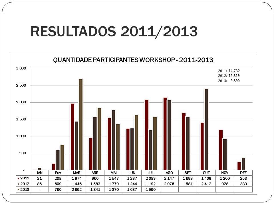 RESULTADOS 2011/2013