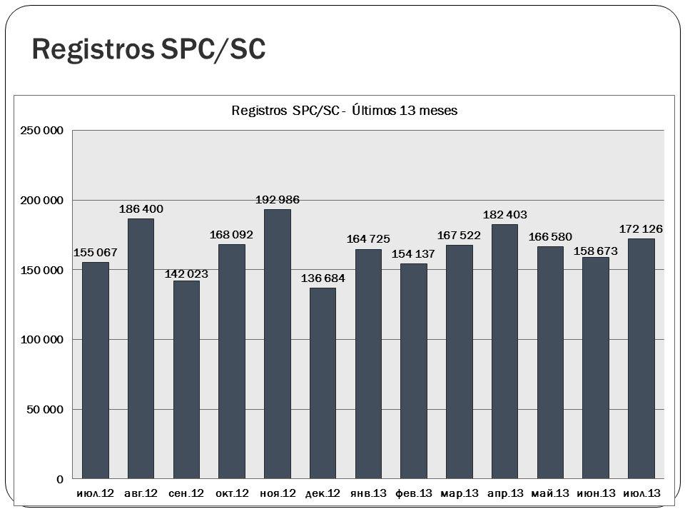 Registros SPC/SC