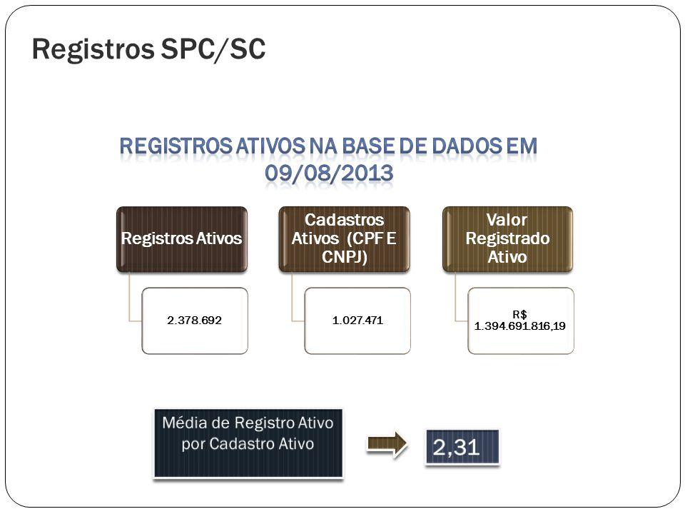Registros Ativos 2.378.692 Cadastros Ativos (CPF E CNPJ) 1.027.471 Valor Registrado Ativo R$ 1.394.691.816,19