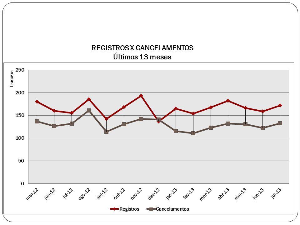 REGISTROS X CANCELAMENTOS Últimos 13 meses