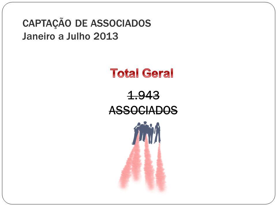 CAPTAÇÃO DE ASSOCIADOS Janeiro a Julho 2013 1.943 ASSOCIADOS