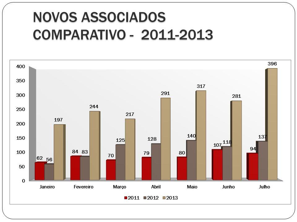 NOVOS ASSOCIADOS COMPARATIVO - 2011-2013