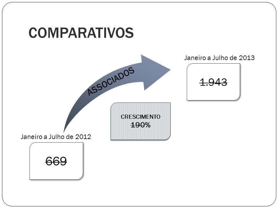 669 1.943 COMPARATIVOS CRESCIMENTO 190% CRESCIMENTO 190% Janeiro a Julho de 2012 Janeiro a Julho de 2013 ASSOCIADOS