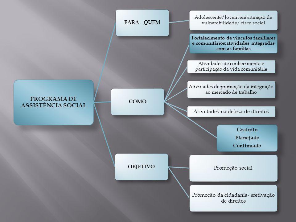 PROGRAMA DE ASSISTÊNCIA SOCIAL PARA QUEM Adolescente/Jovem em situação de vulnerabilidade/ risco social COMO Fortalecimento de vínculos familiares e c