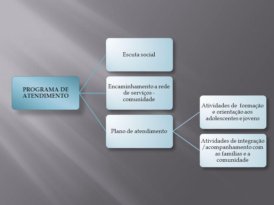 PROGRAMA DE ATENDIMENTO Escuta social Encaminhamento a rede de serviços - comunidade Plano de atendimento Atividades de formação e orientação aos adol