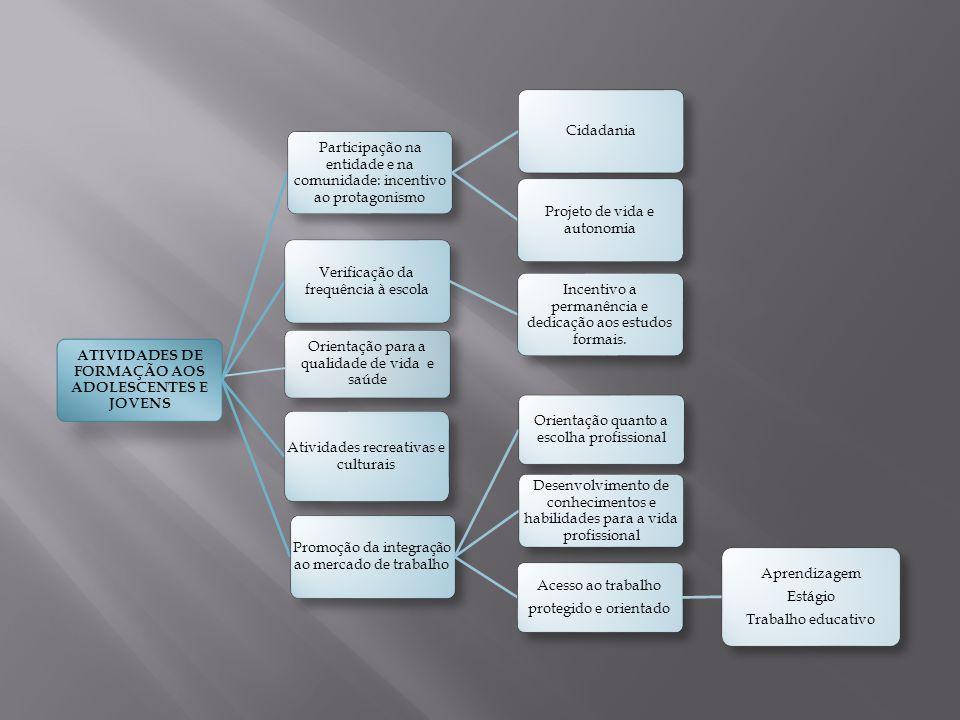 ATIVIDADES DE FORMAÇÃO AOS ADOLESCENTES E JOVENS Participação na entidade e na comunidade: incentivo ao protagonismo Cidadania Projeto de vida e auton