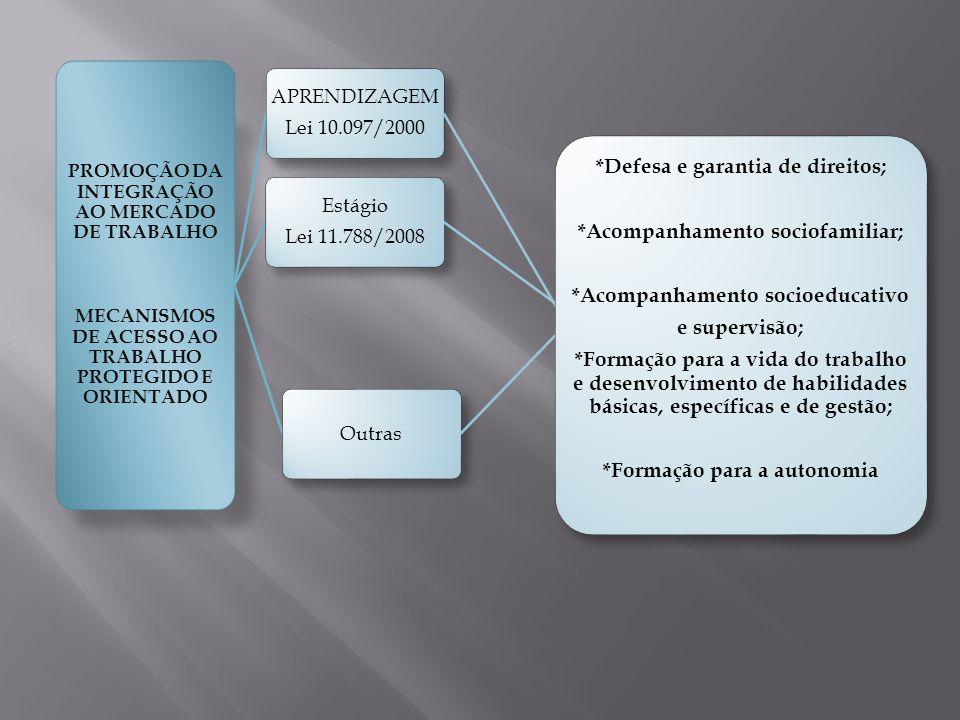 PROMOÇÃO DA INTEGRAÇÃO AO MERCADO DE TRABALHO MECANISMOS DE ACESSO AO TRABALHO PROTEGIDO E ORIENTADO APRENDIZAGEM Lei 10.097/2000 Estágio Lei 11.788/2