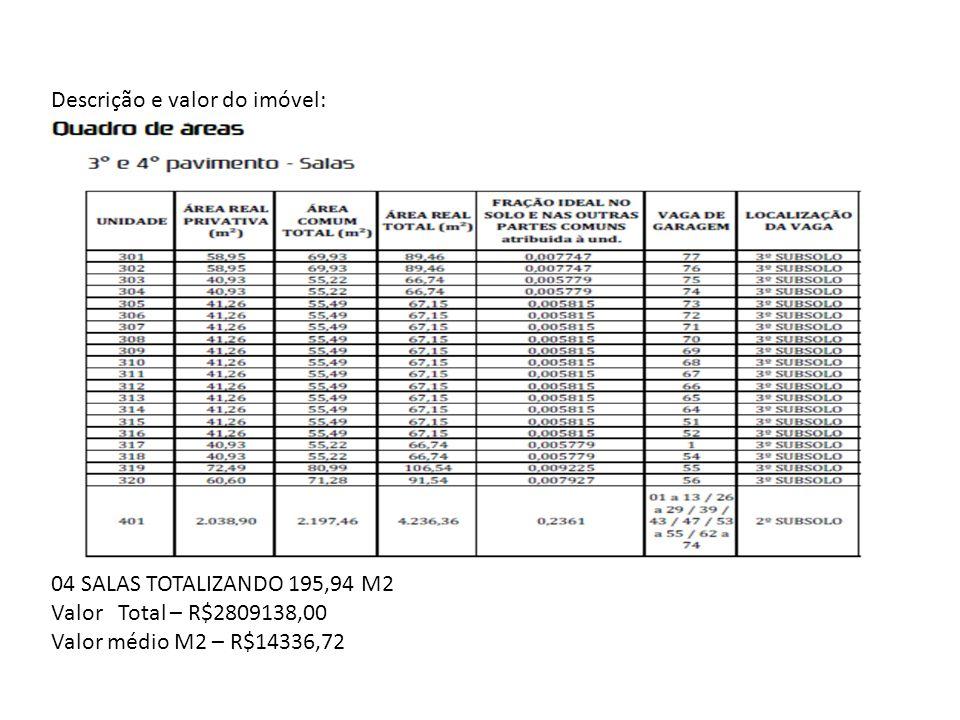 Descrição e valor do imóvel: 04 SALAS TOTALIZANDO 195,94 M2 Valor Total – R$2809138,00 Valor médio M2 – R$14336,72
